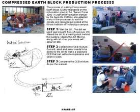 Creating Compressed Earth Bricks