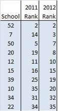 2012 FREE School Rankings - State English Exam