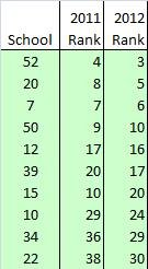 2012 FREE School Rankings - State Math Exam