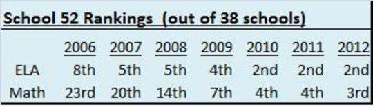 School 52 Rankings - ELA and Math Exams