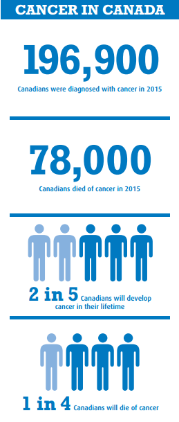 Cancer in Canada Infographic