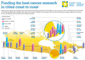 Cancer Research Inforgraphic