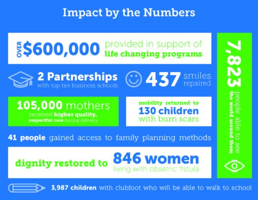 2014 Impact By the Numbers