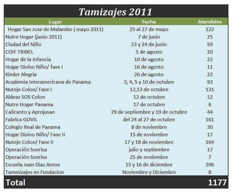 DETAILED LIST OF SCREENINGS 2011