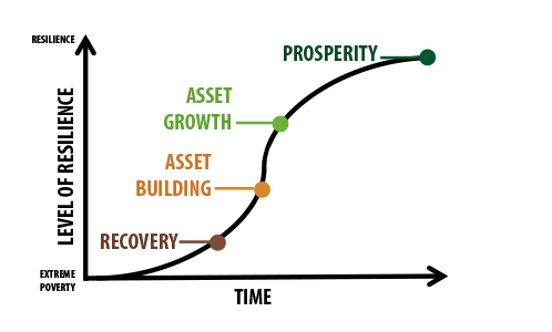The Path to Prosperity measures family progress