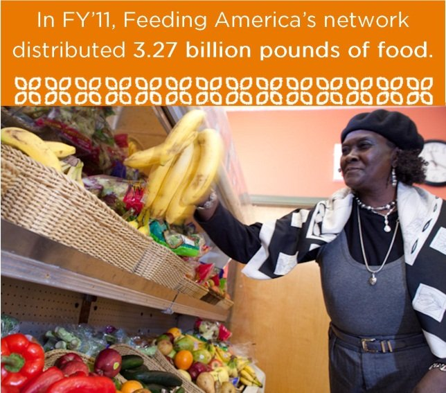 Distributed 3.27 billion pounds of food