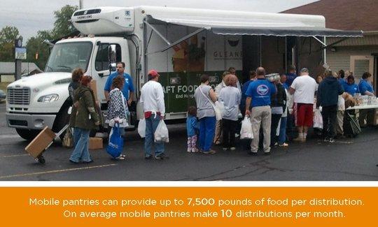 Mobile Pantry Distribution