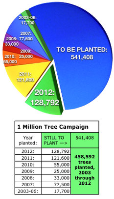 1 Million Tree Campaign 2012 pie chart