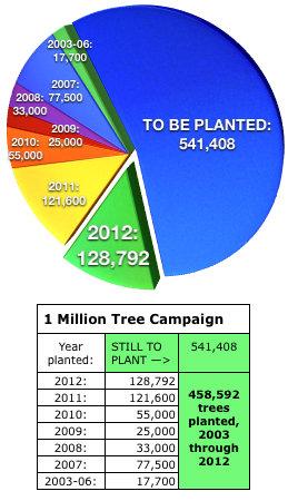 1 Million Tree Campaign 2012 pie chart