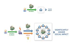 how sitawi works
