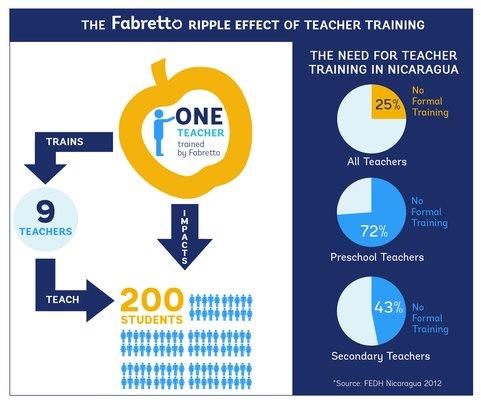 Teacher Training Infographic