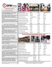 CFWshops Summary Operating Statistics (PDF)