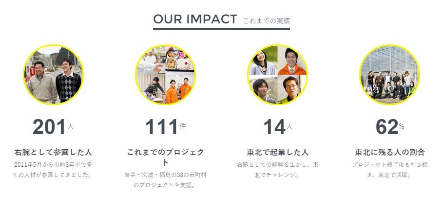 201 Fellows to 111 Projects - 62% still in Tohoku