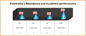 Improvement in Ramkatha's Academic Performance
